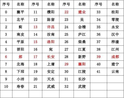 三国志11城市编号