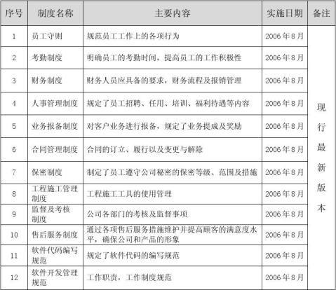 企业主要经营管理制度列表模板