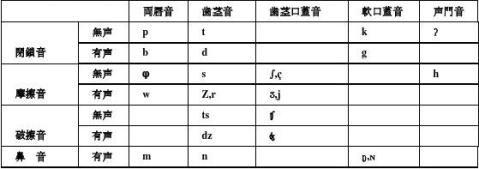 日本语言语学