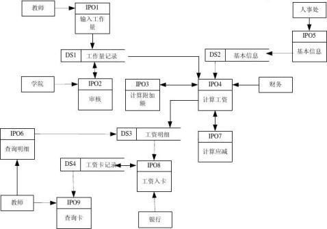 软件工程综合练习