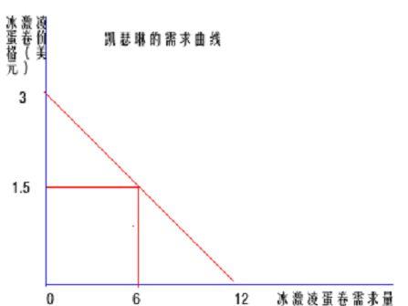 曼昆经济学原理读书笔记5