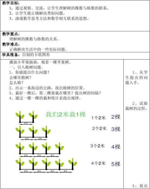公开课植树问题教学设计与反思