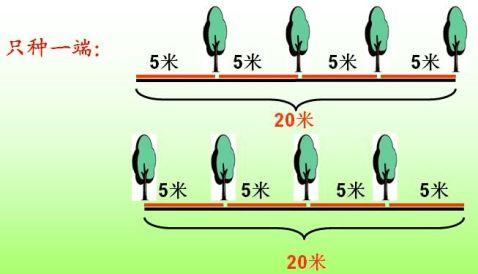 植树问题微课教学设计
