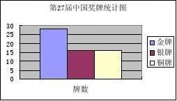 统计图的选择教学设计