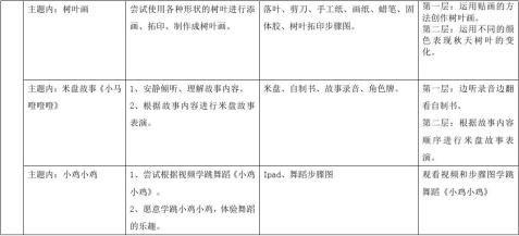 个别化学习活动预设表在农场里